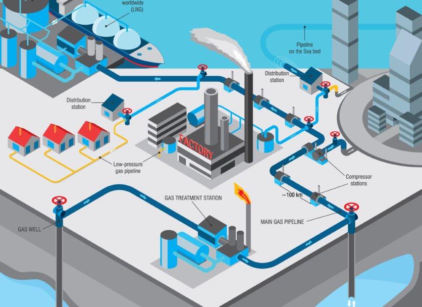 ingenierie Gas To Power